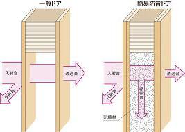 防音扉の構造